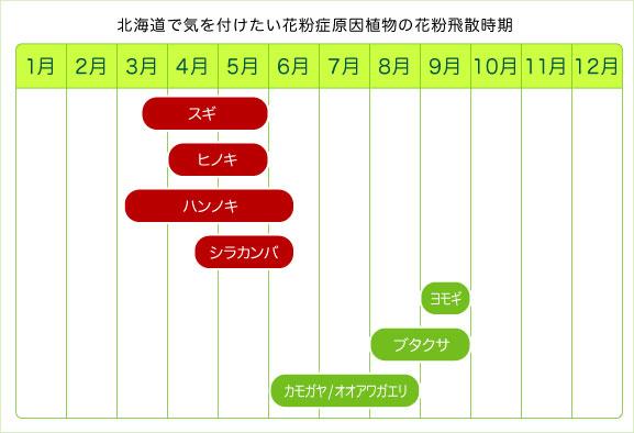 北海道地域の花粉症・原因花粉の飛散時期